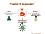 self-compassion resources
